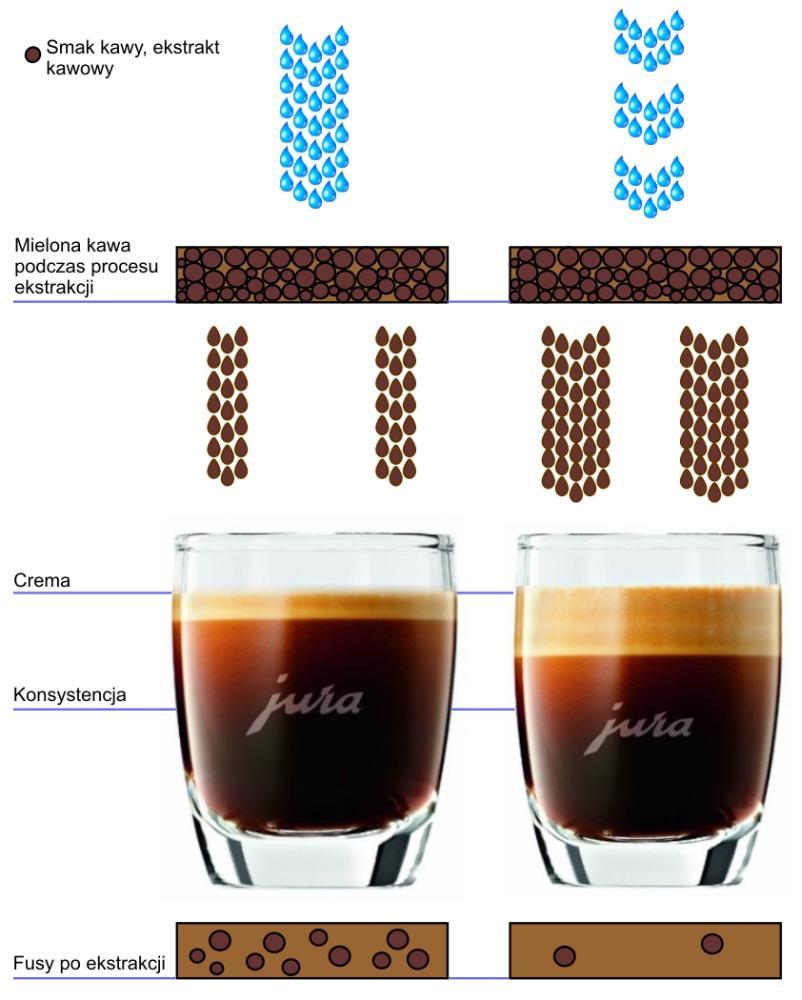 Ekspres do kawy Jura E6 PEP AromaG3